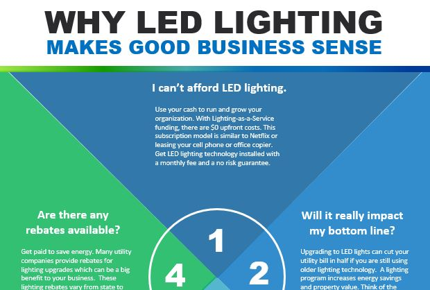 Chateau Energy Solutions Why LED Lighting Makes Good Business Sense    Chateau Energy Solutions