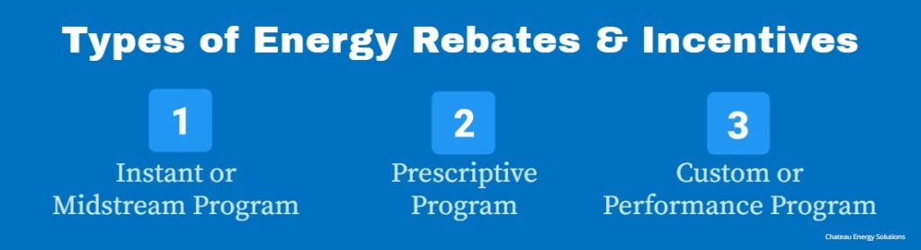 Introduces the types of rebates and incentives