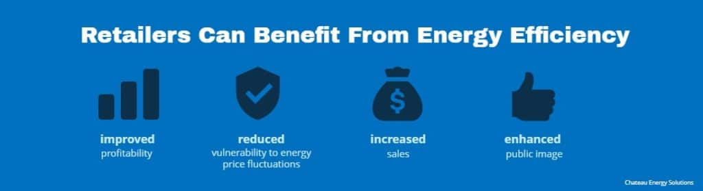 Graphics shows how retailers can benefit from energy efficiency